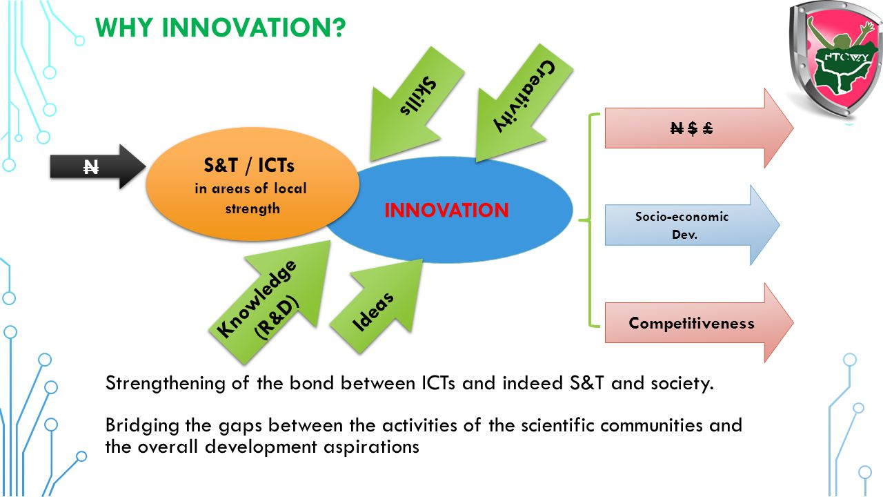 WHY INNOVATION Creativity Skills S&T / ICTs N INNOVATION Knowledge