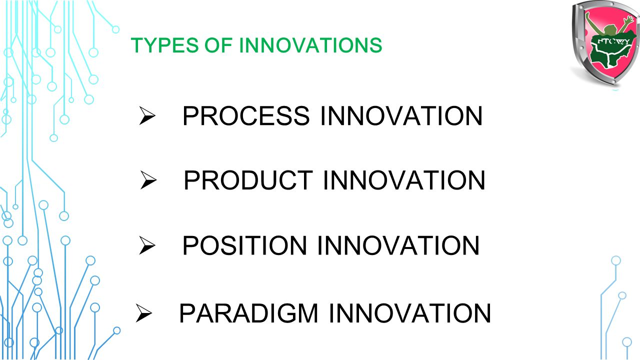 Process innovation Product innovation Position innovation