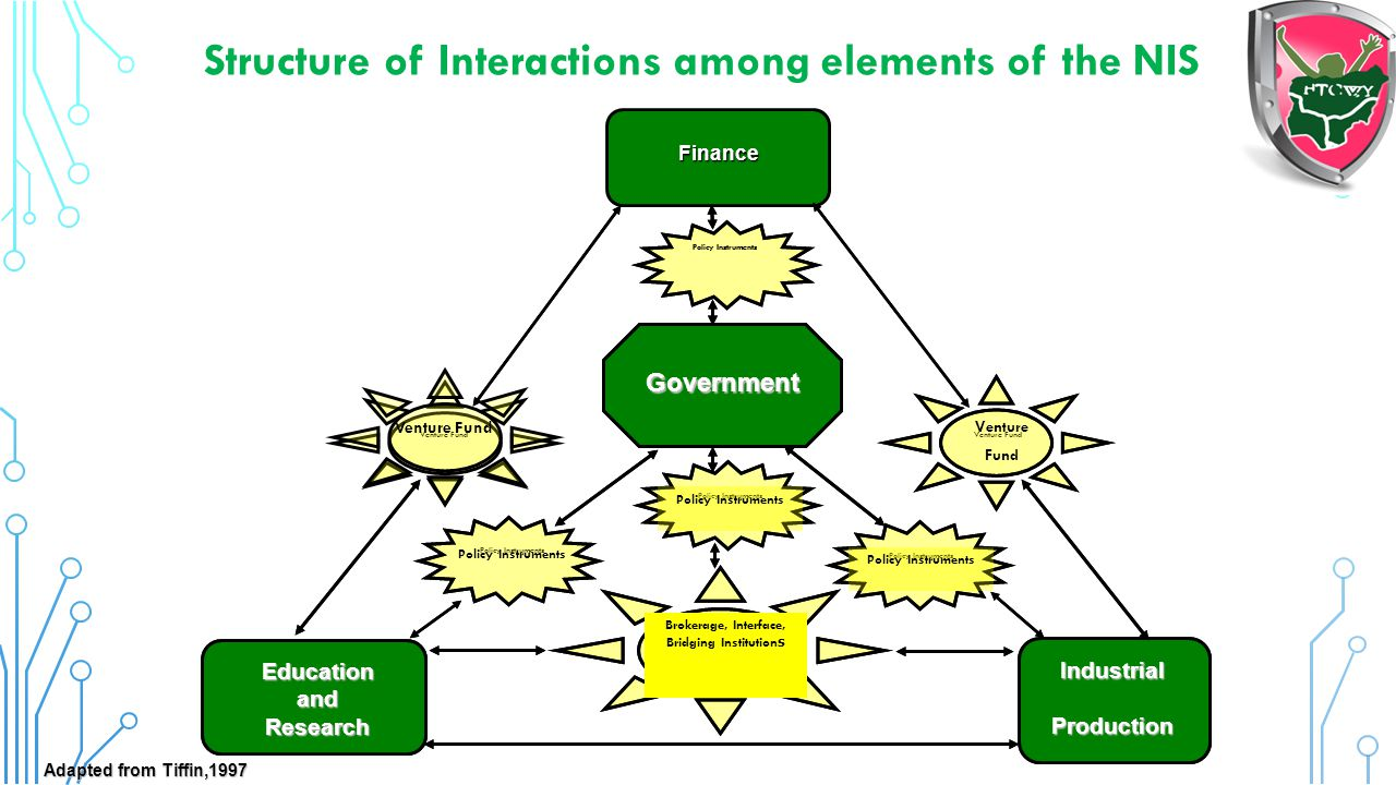 Structure of Interactions among elements of the NIS