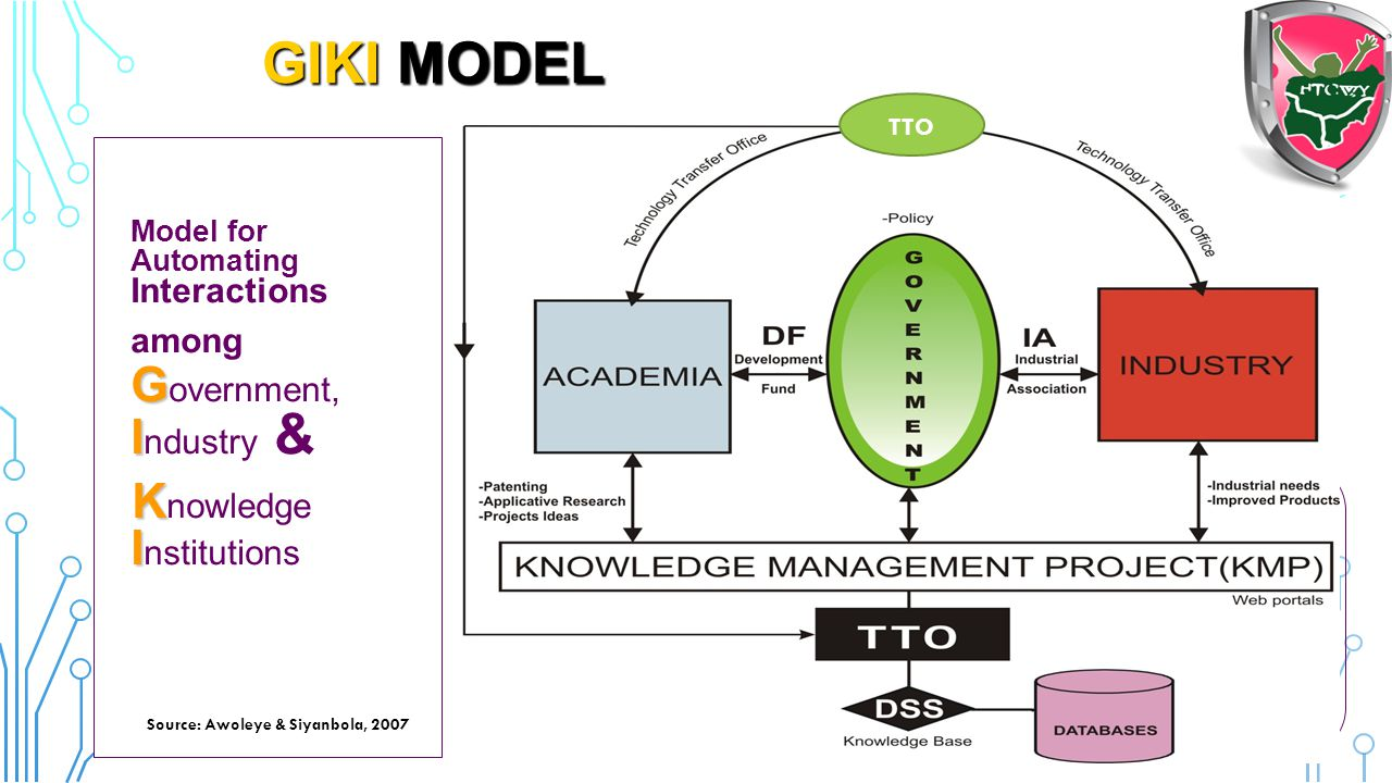 Knowledge Management Platform (KMP)