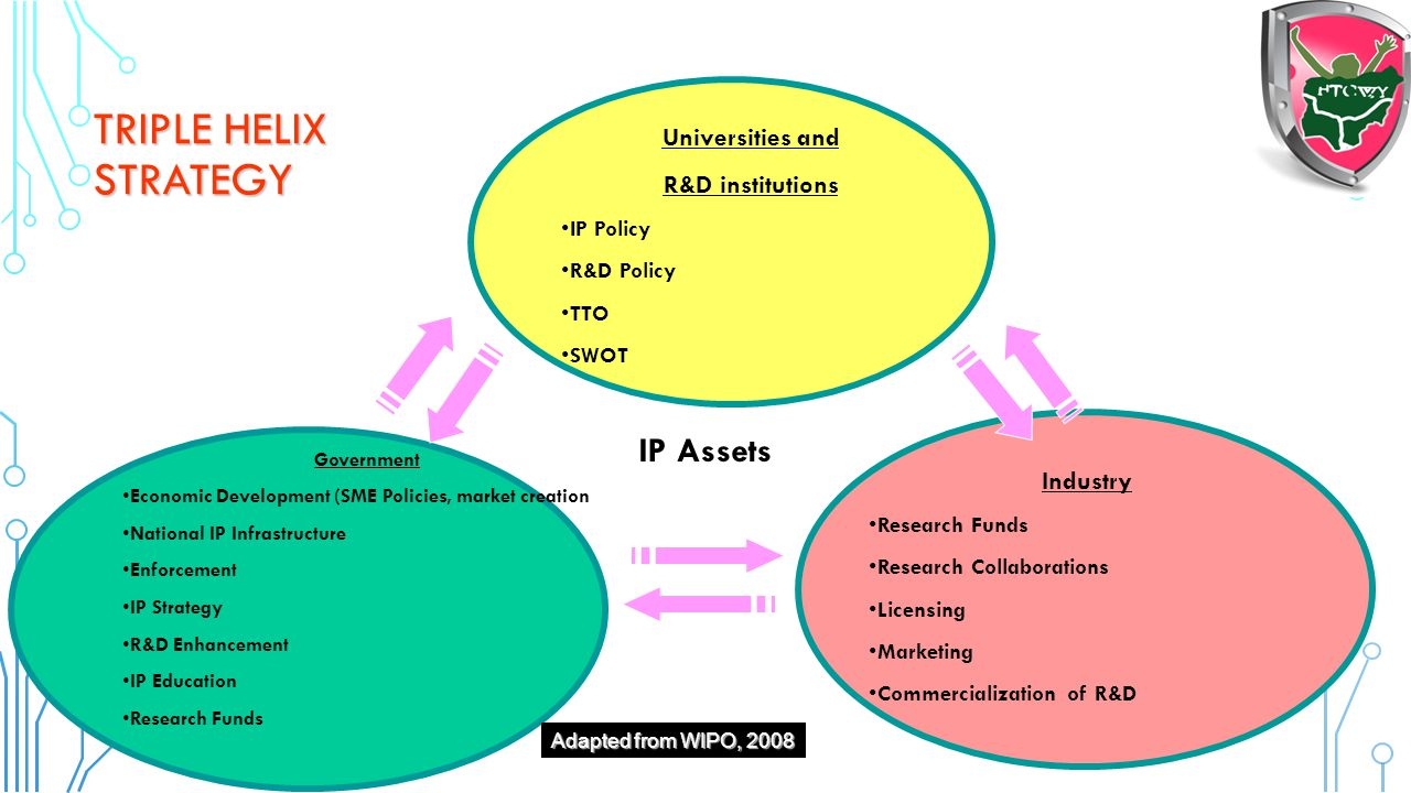 Triple Helix Strategy IP Assets Universities and R&D institutions