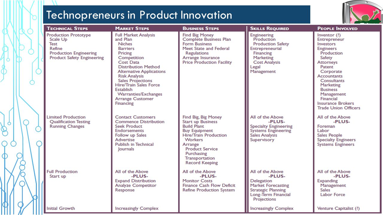 Technopreneurs in Product Innovation