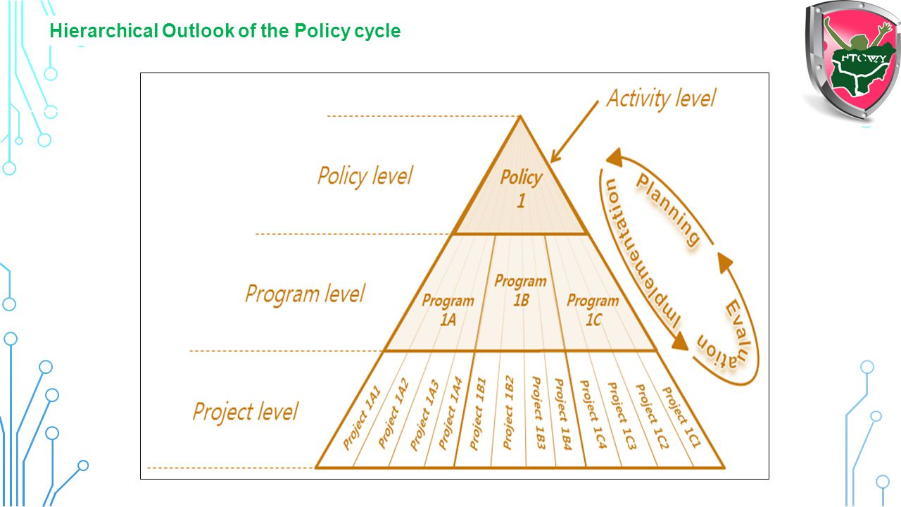 Hierarchical Outlook of the Policy cycle
