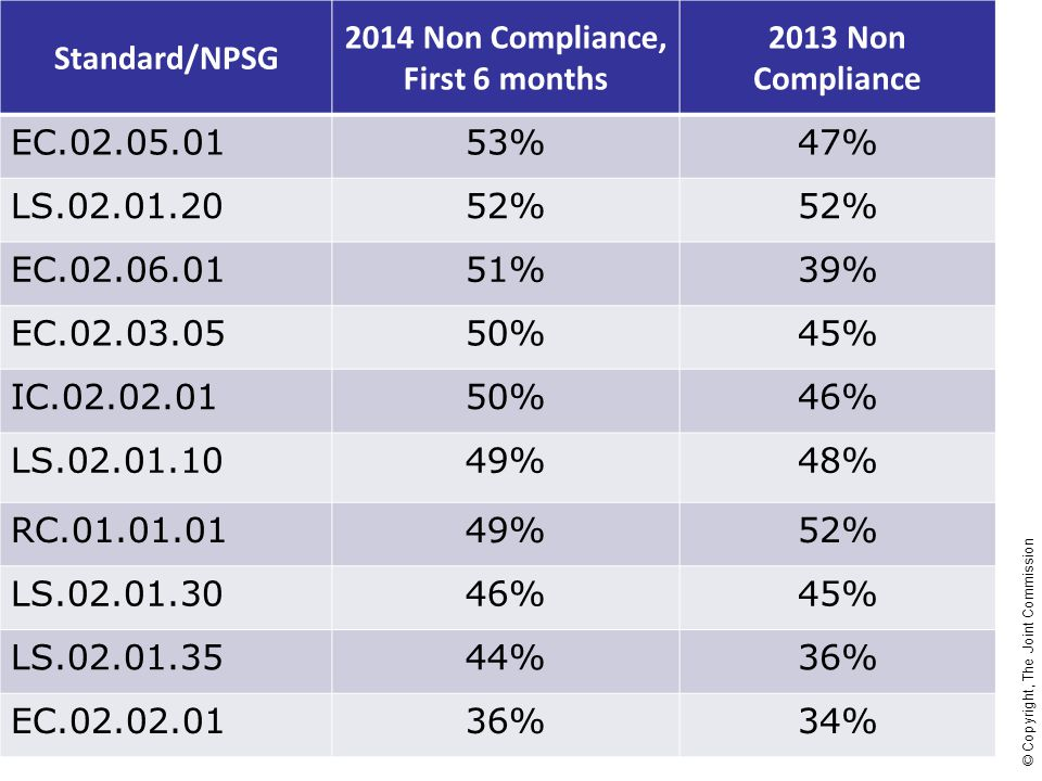 2014 Non Compliance, First 6 months