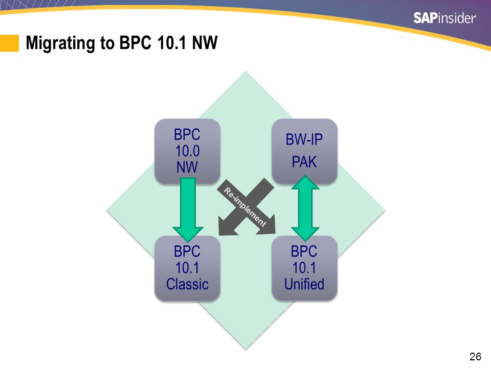 Migrating to Classic BPC 10.0/10.1 NW