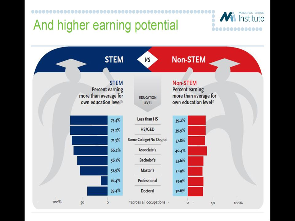 After all, STEM jobs are projected to grow 4 times more than other fields in the coming decade, and STEM offers well-paying careers.