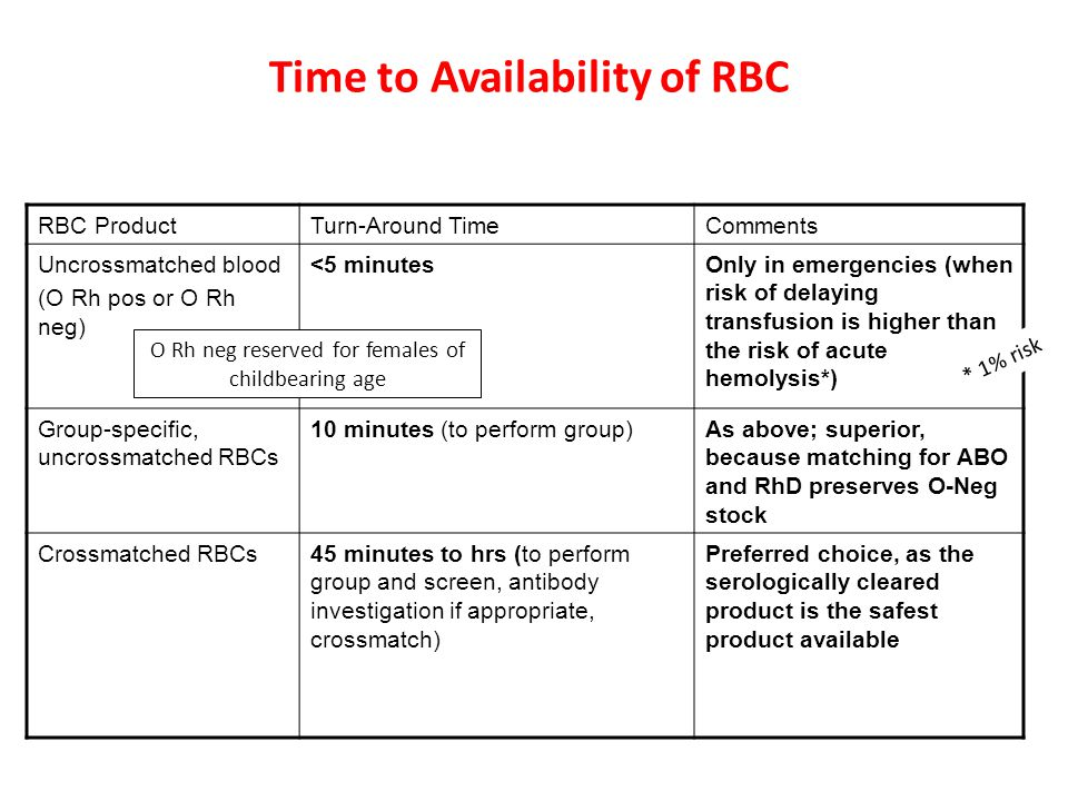 Time to Availability of RBC
