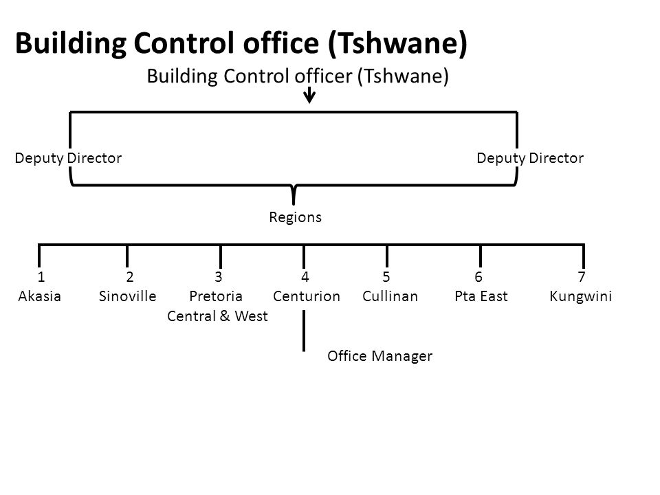 Building Control office (Tshwane)