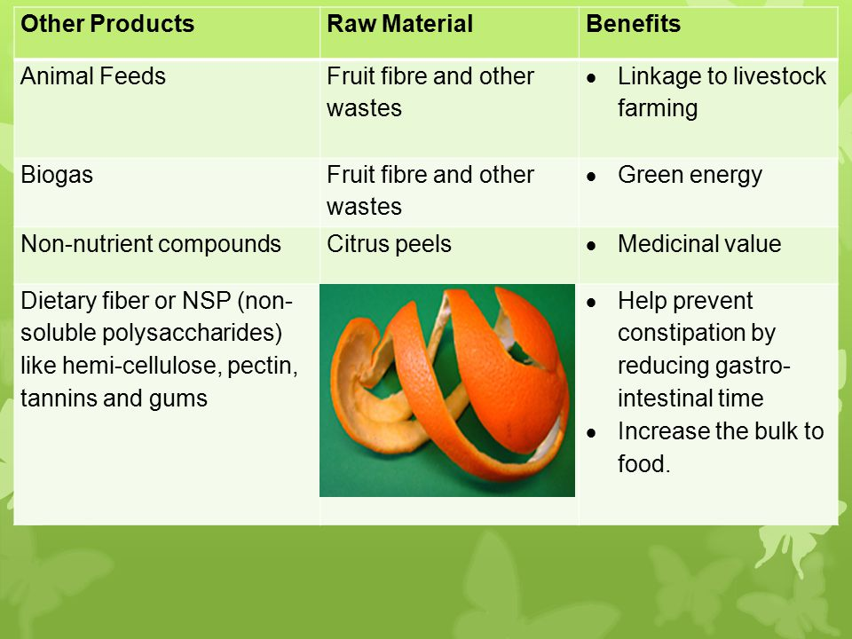 Other Products Raw Material. Benefits. Animal Feeds. Fruit fibre and other wastes. Linkage to livestock farming.