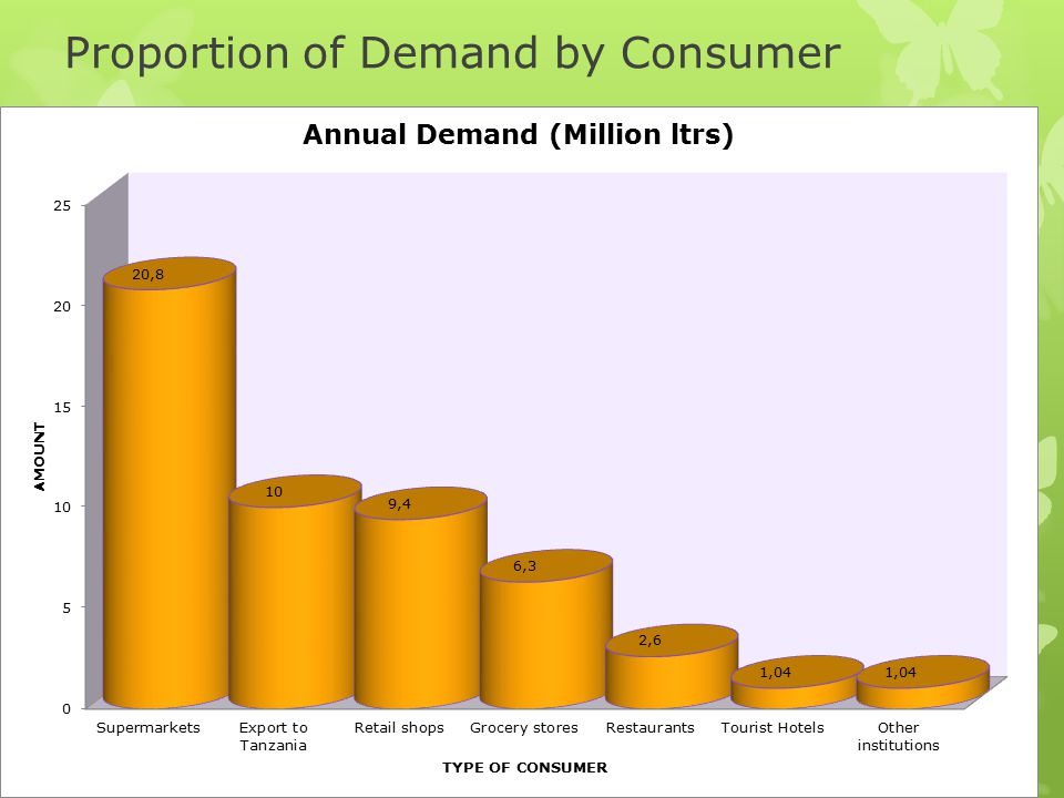 Proportion of Demand by Consumer
