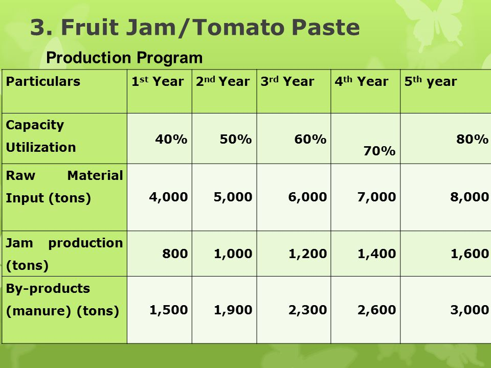 3. Fruit Jam/Tomato Paste