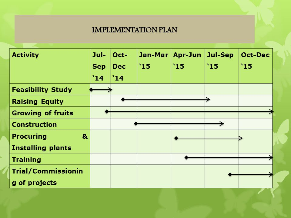 IMPLEMENTATION PLAN Activity Jul- Sep '14 Oct- Dec '14 Jan-Mar '15