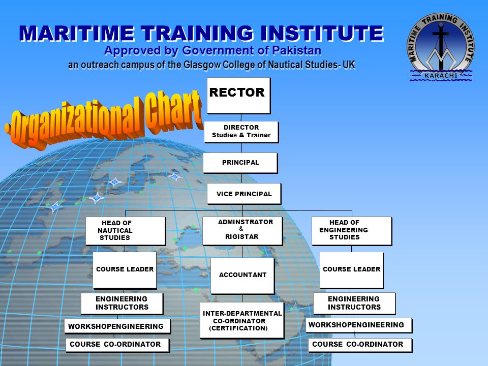 Organizational Chart MARITIME TRAINING INSTITUTE RECTOR ENGINEERING