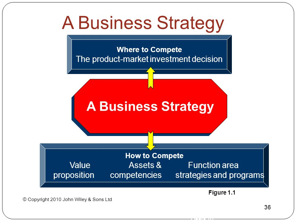 A Business Strategy A Business Strategy