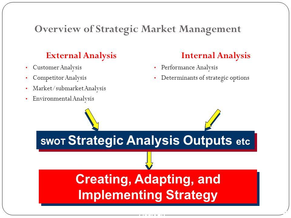 Overview of Strategic Market Management