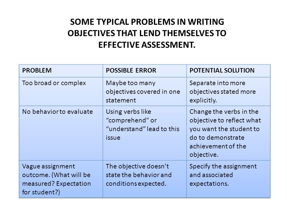 SOME TYPICAL PROBLEMS IN WRITING OBJECTIVES THAT LEND THEMSELVES TO EFFECTIVE ASSESSMENT.