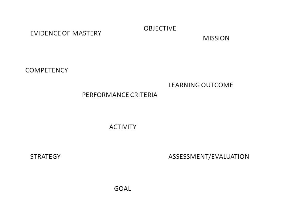 OBJECTIVE EVIDENCE OF MASTERY. MISSION. COMPETENCY. LEARNING OUTCOME. PERFORMANCE CRITERIA. ACTIVITY.