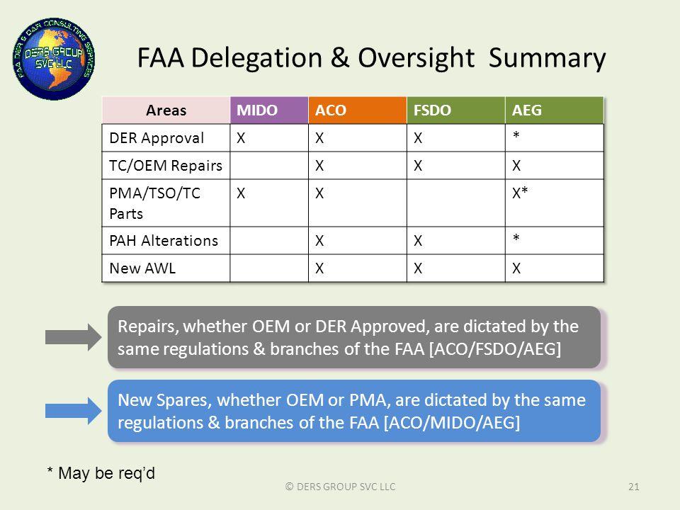 FAA Delegation & Oversight Summary