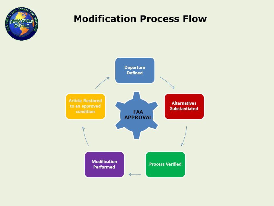 Modification Process Flow