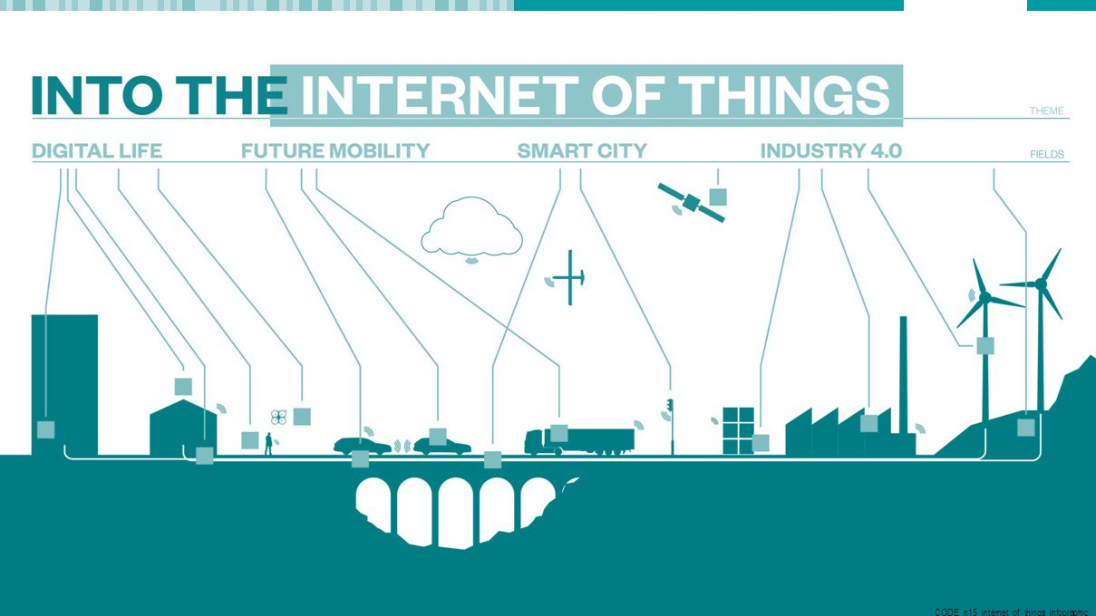Internet of Things CODE_n15_internet_of_things_infographic