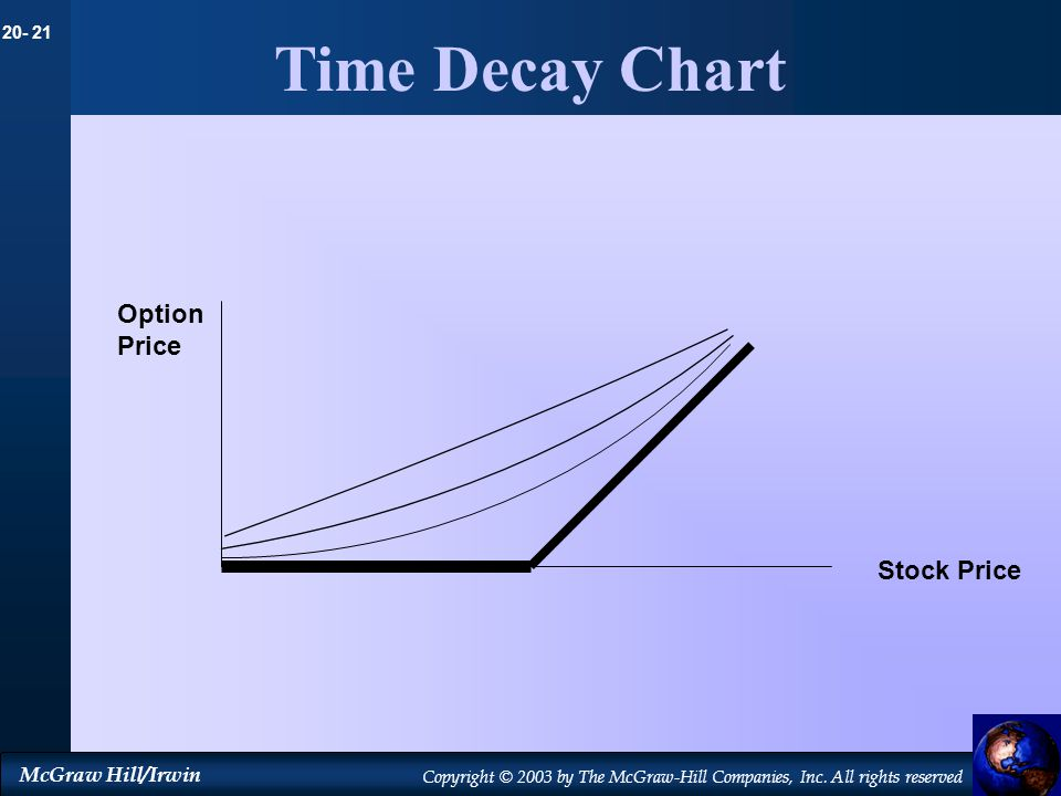 Time Decay Chart Option Price Stock Price