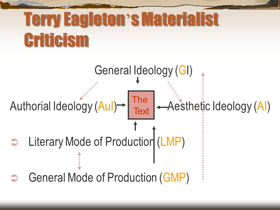 Terry Eagleton's Materialist Criticism