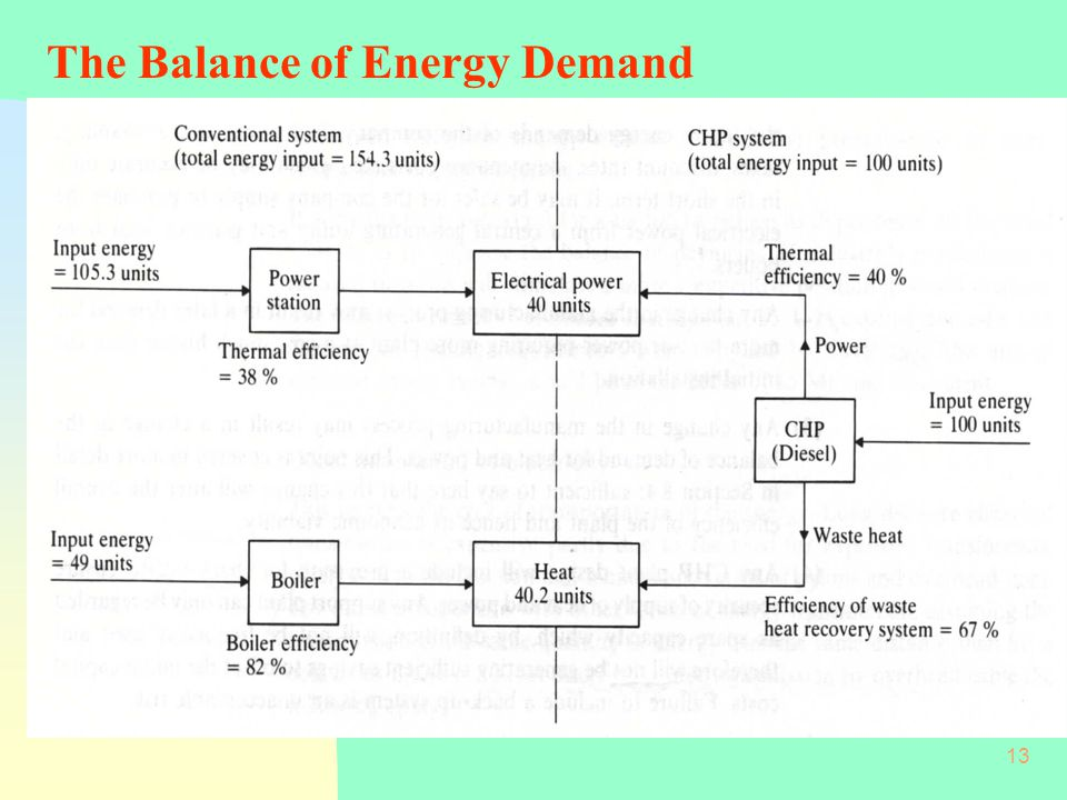 The Balance of Energy Demand