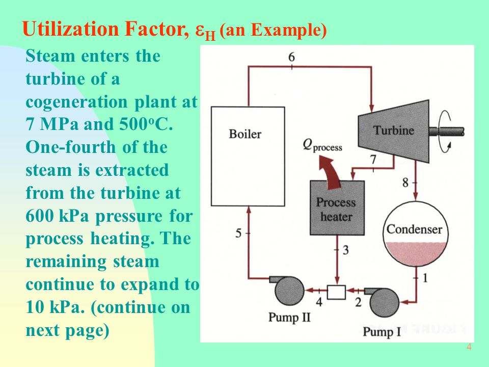 Utilization Factor, H (an Example)