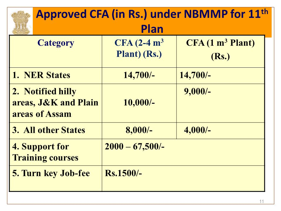 Approved CFA (in Rs.) under NBMMP for 11th Plan
