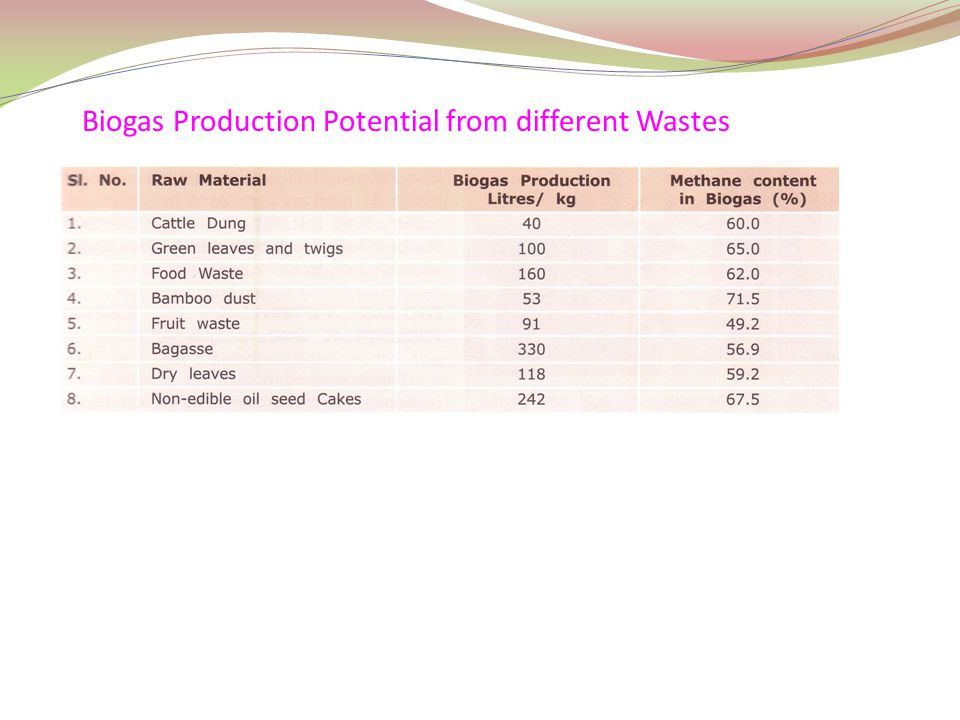 Biogas Production Potential from different Wastes
