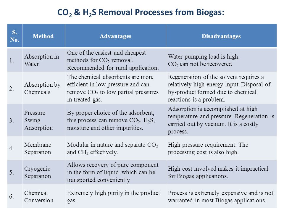CO2 & H2S Removal Processes from Biogas:
