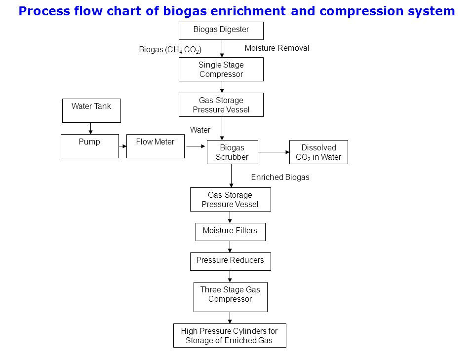 Process flow chart of biogas enrichment and compression system