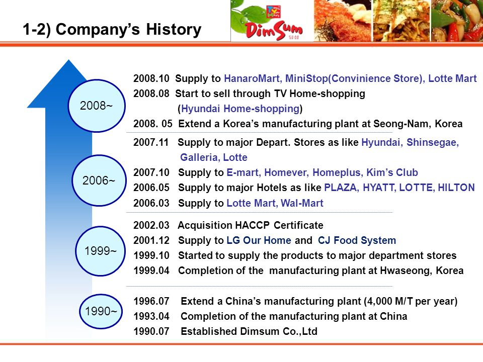 1-2) Company's History 2008~ 2006~ 1999~ 1990~