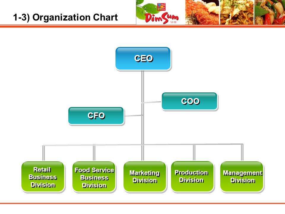1-3) Organization Chart CEO COO CFO Retail Business Division