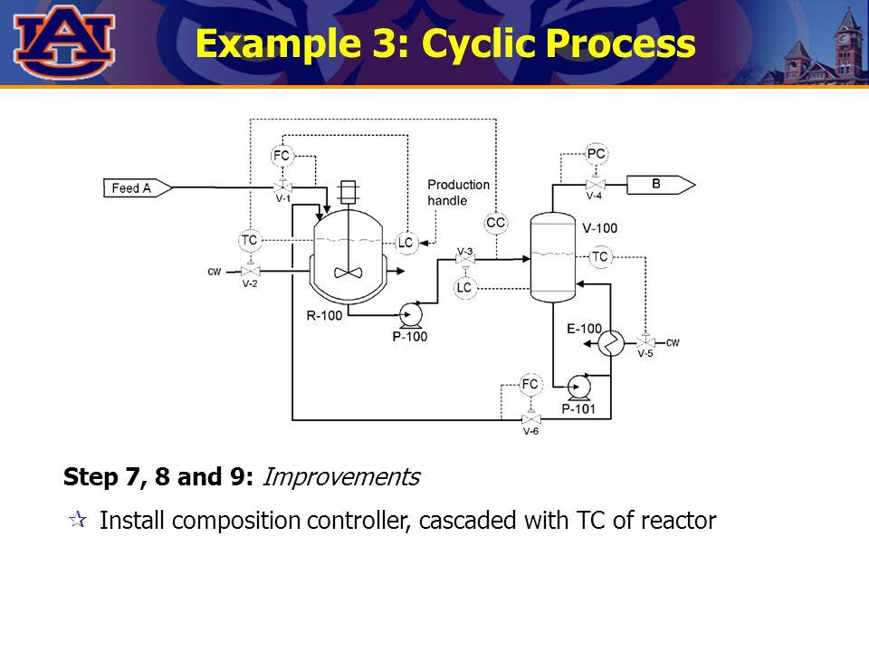 Example 3: Cyclic Process