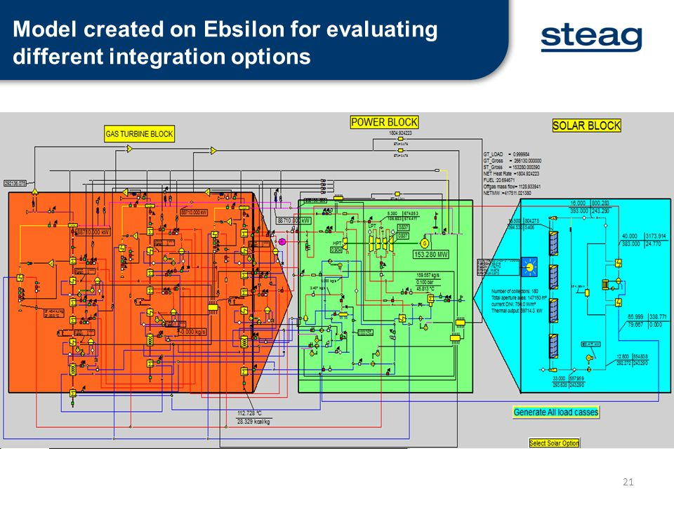 Model created on Ebsilon for evaluating different integration options
