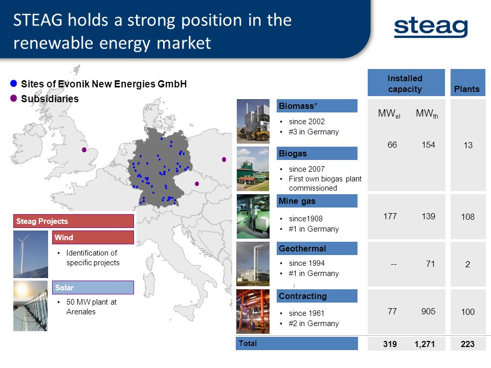 STEAG holds a strong position in the renewable energy market