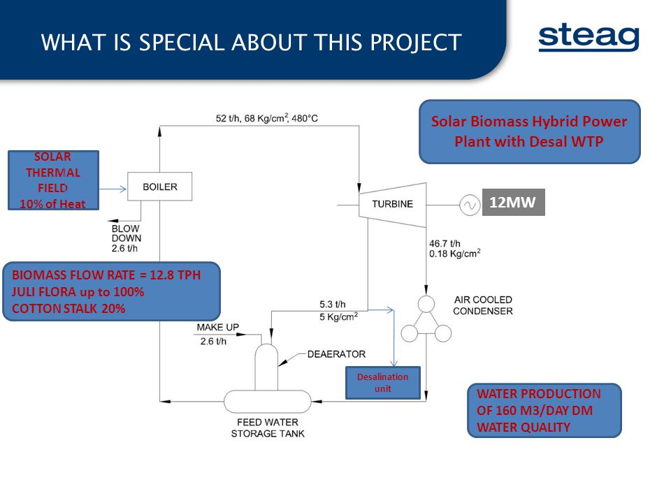 WHAT IS SPECIAL ABOUT THIS PROJECT