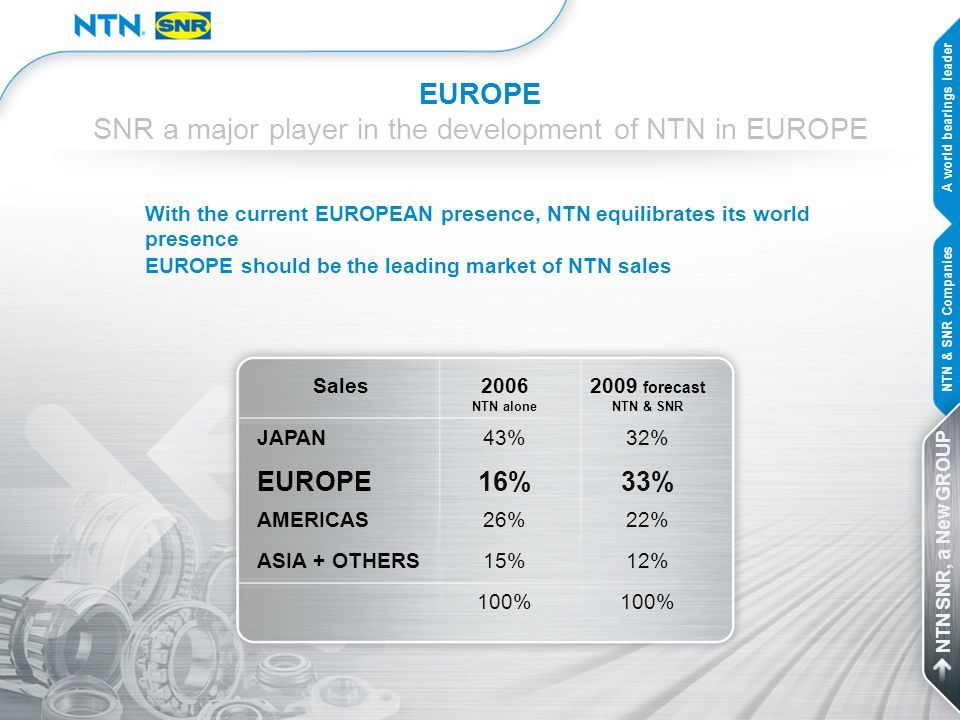 SNR a major player in the development of NTN in EUROPE