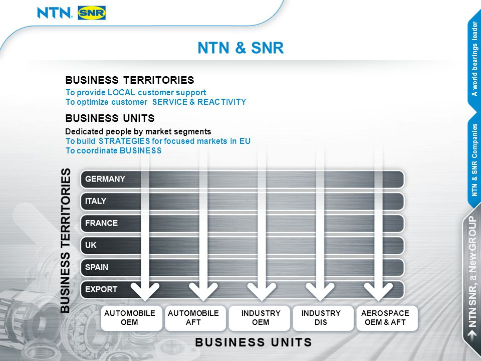 NTN & SNR BUSINESS TERRITORIES BUSINESS UNITS NTN SNR, a New GROUP