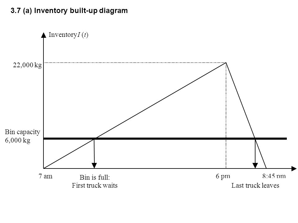 national cranberry cooperative inventory build up diagram