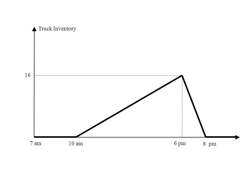 Truck Inventory 16 7 am 10 am 6 pm 8 pm