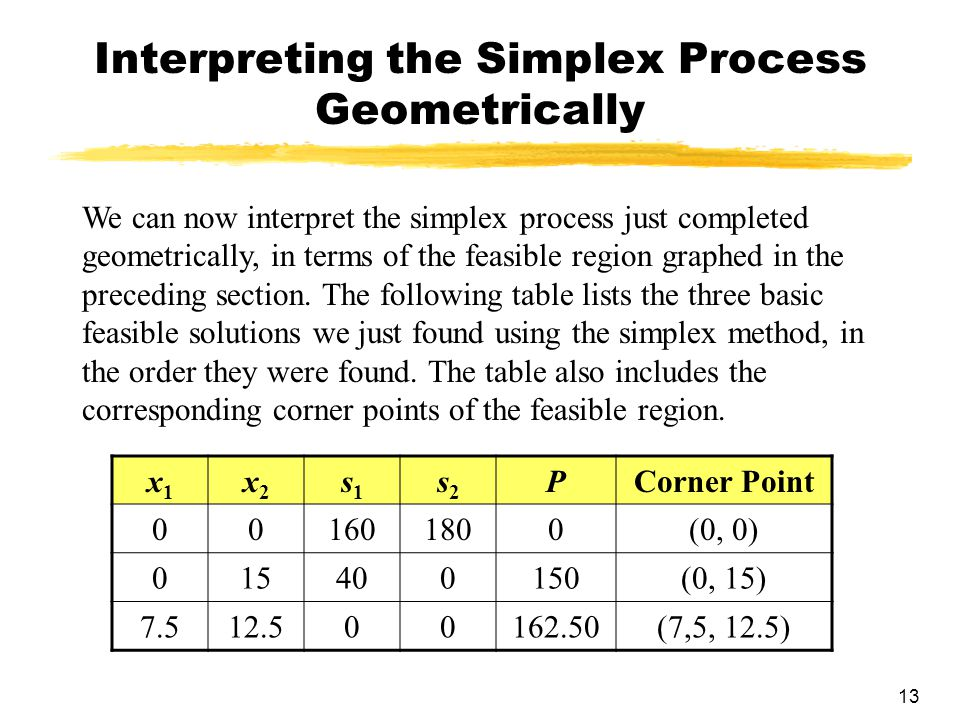 Interpreting the Simplex Process Geometrically