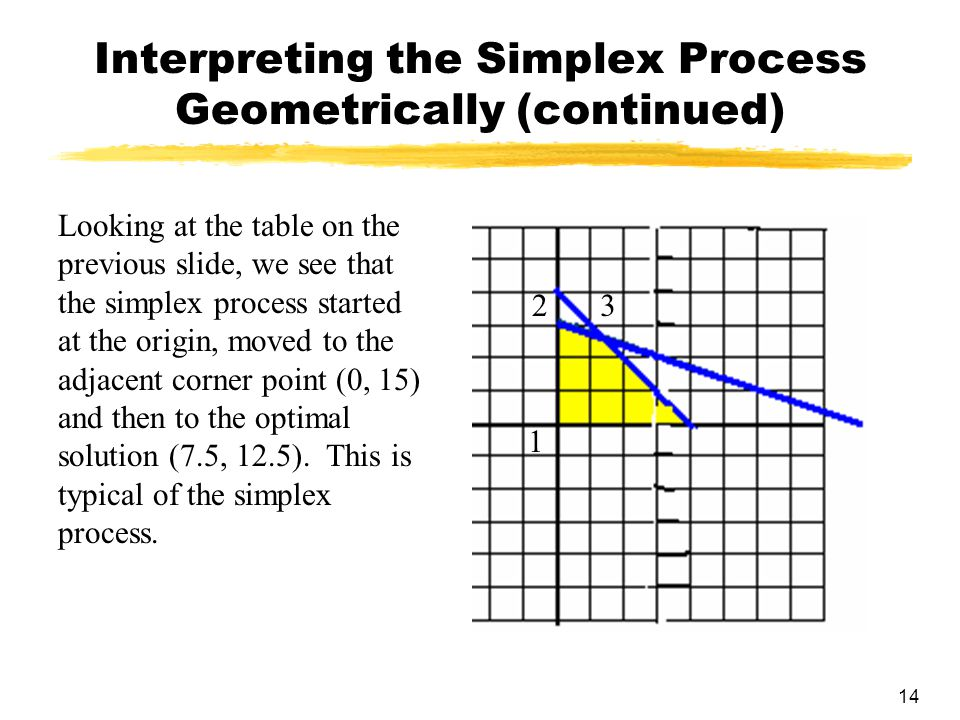 Interpreting the Simplex Process Geometrically (continued)
