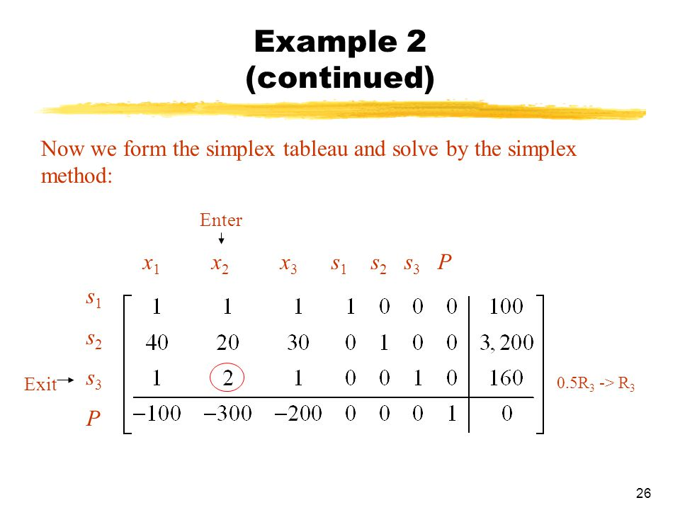 Example 2 (continued) Now we form the simplex tableau and solve by the simplex method: Enter. x1 x2 x3 s1 s2 s3 P.