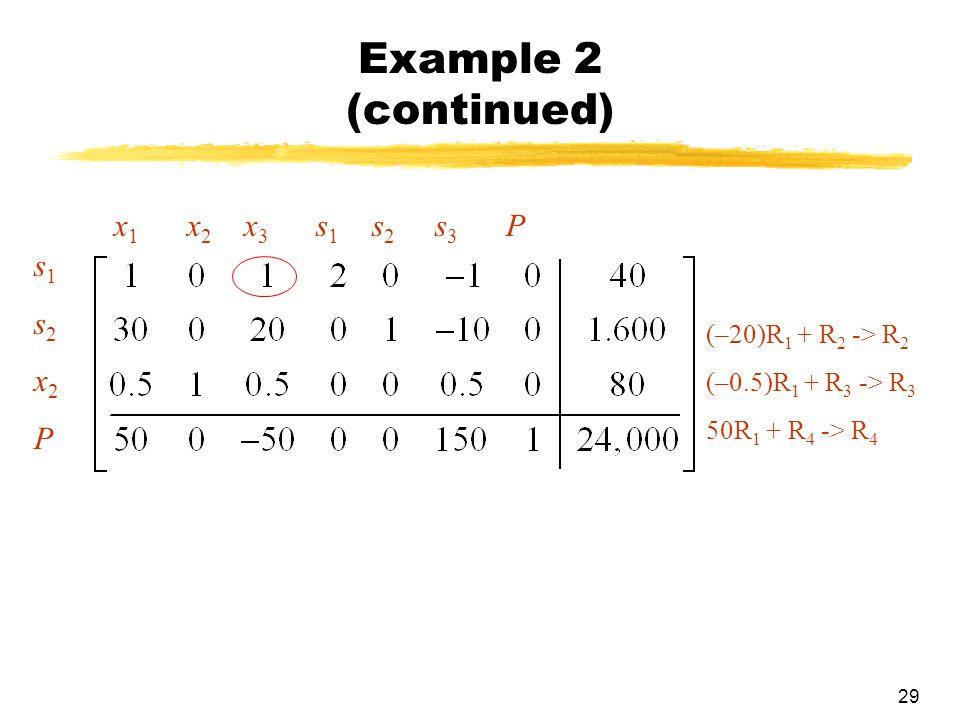 Example 2 (continued) x1 x2 x3 s1 s2 s3 P s1 s2 x2 P