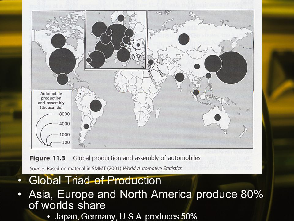 Global Triad of Production