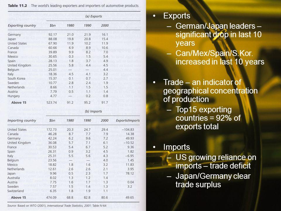 Exports German/Japan leaders – significant drop in last 10 years. Can/Mex/Spain/S.Kor. increased in last 10 years.