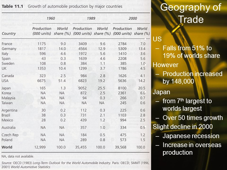 Geography of Trade US Falls from 51% to 19% of worlds share However