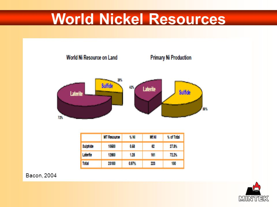 World Nickel Resources